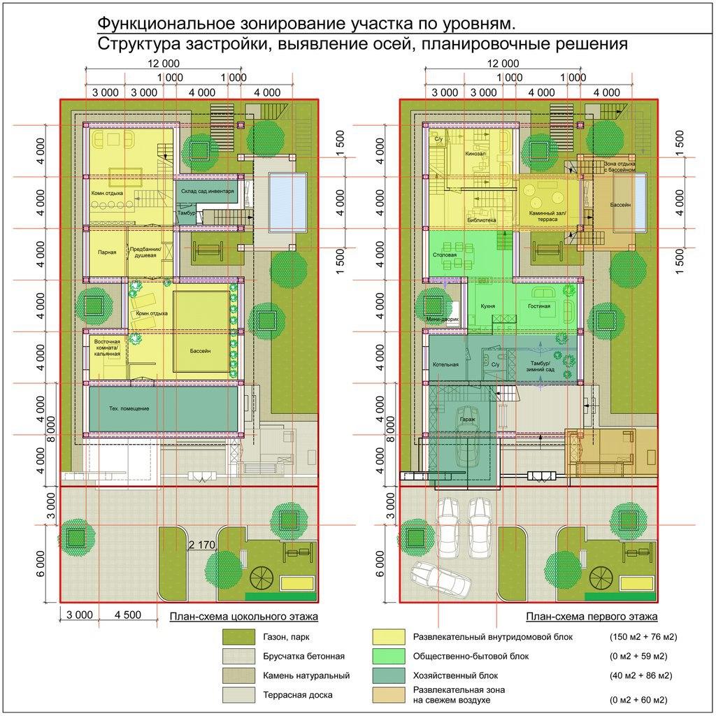Функциональное зонирование участка - Композиция