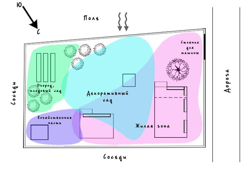 Функциональное зонирование участка - Ручеек